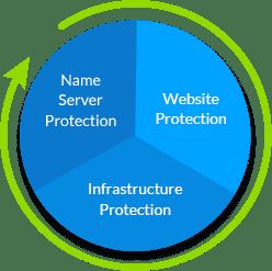 dns-protection