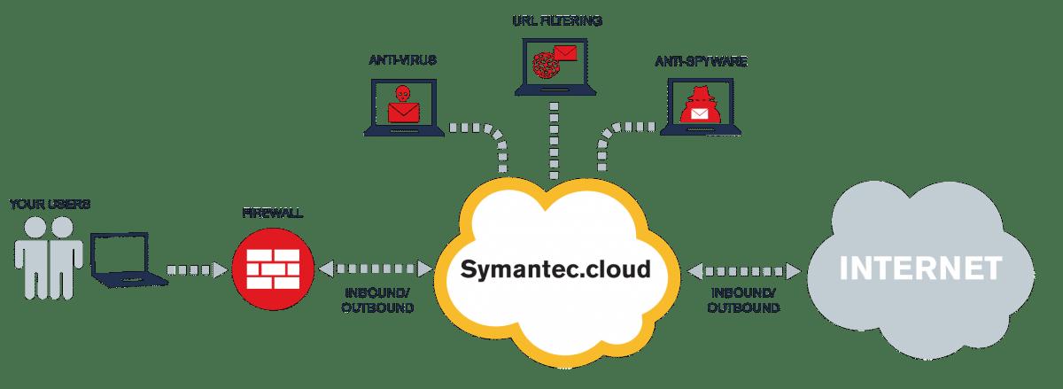 Symantec Cloud Security reseller